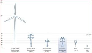 Höhenvergleiche Windrad und Leitungsmasten